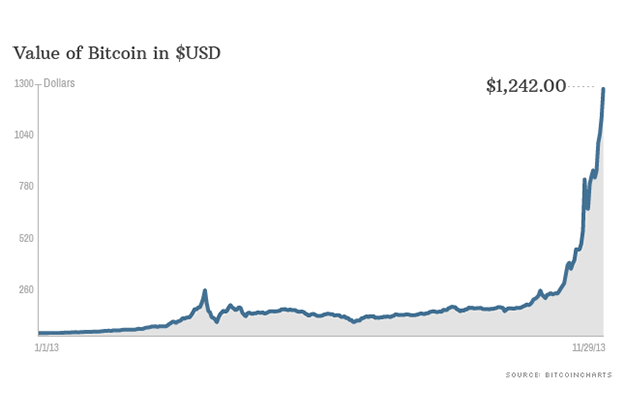 How Did Bitcoin Become A Real Currency