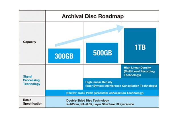 blu ray archival disc roadmap