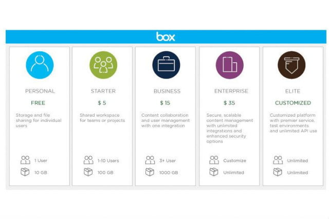 box doubles free storage plan to  gb cloud plans