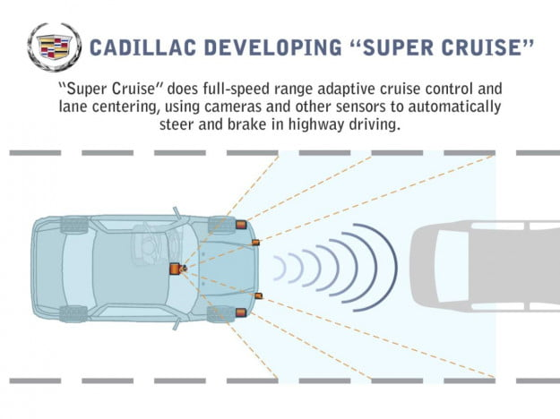 Cadillac Super Cruise diagram