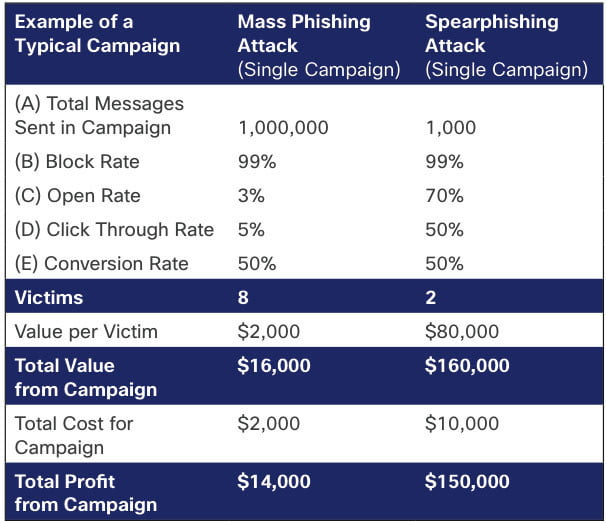 Cisco Spam Attack Campaign Economics