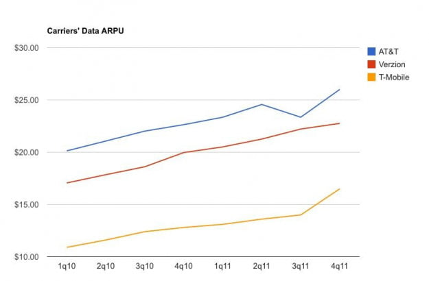 Carrier Data ARPU (2010-2011)