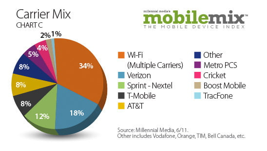 android popularity up  percent study shows carriermix