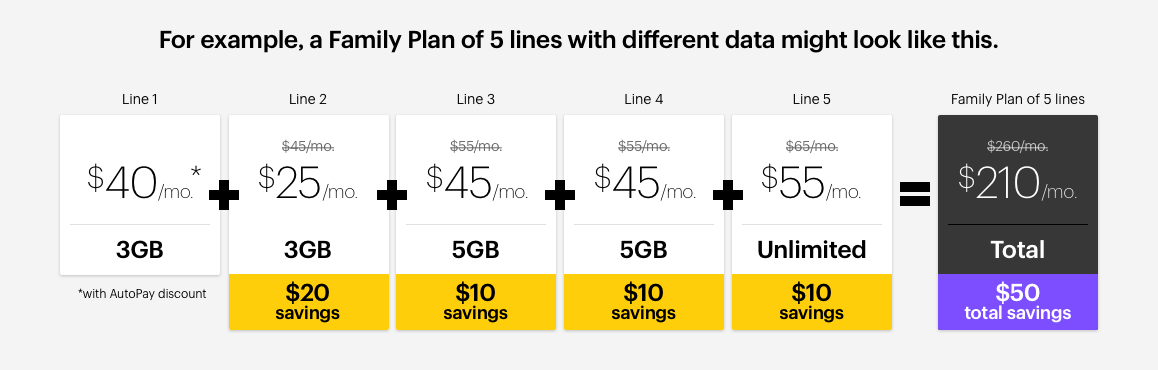 Sprint plans explained family unlimited individual for Spring family plans