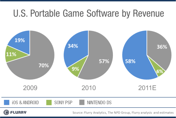 Flurry Analytics mobile gaming software revenue by year 2009 2011