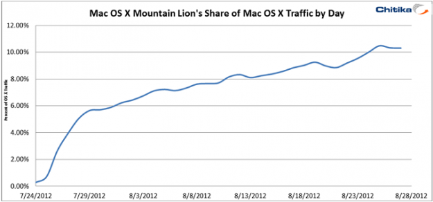 Chitika OS X Mountain Lion adoption first month