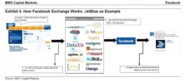 how facebook fbx works