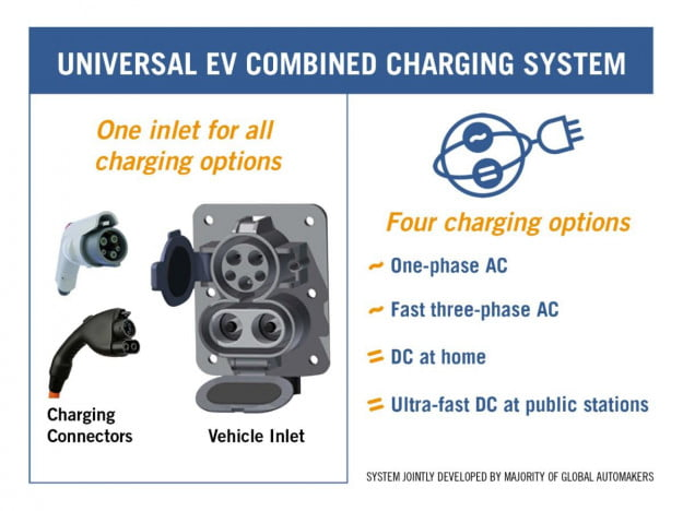 Combined Charging System SAE medium