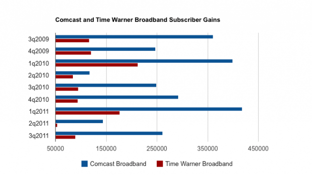 Comcast Time Warner broadband subscriber gains