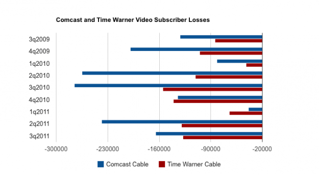 Comcast Time Warner video subscriber losses