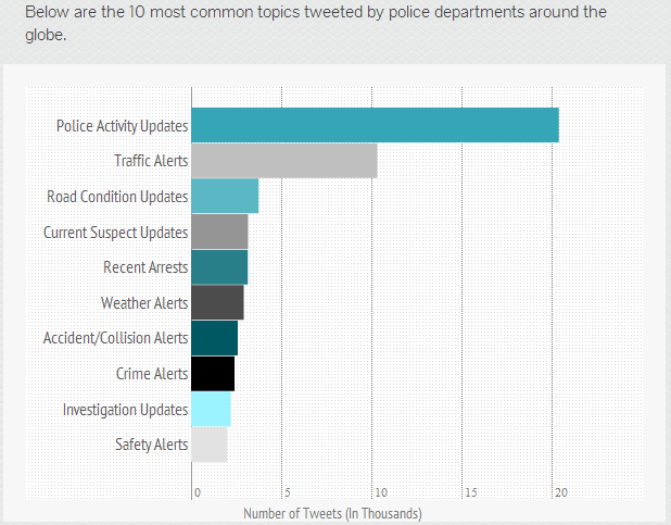 police common topics