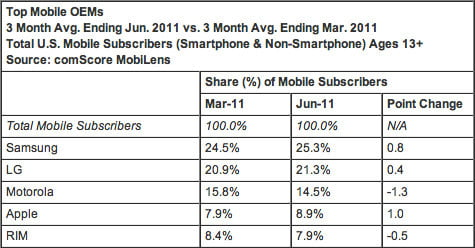 comscore-Android-Apple