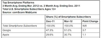 ComScore Device Growth Data