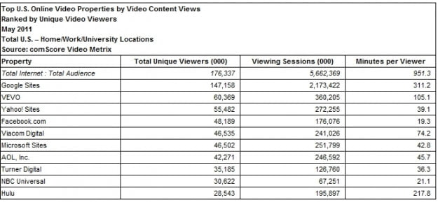 comscore-youtube-2