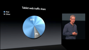 Apple CEO Tim Cook Tablet Web Traffic Oct 2012