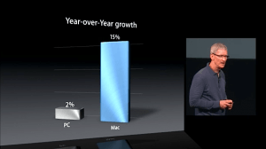 Apple CEO Tim Cook Mac Market Growth Oct 2012