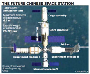 Countdown begins for space station program