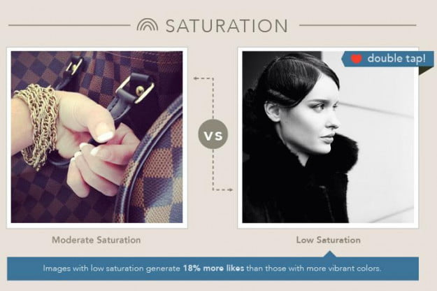 Curalate Instagram case study - saturation