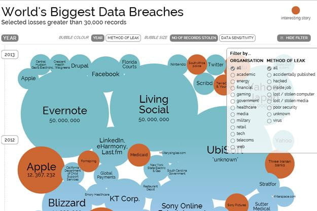 data breaches - information is beautiful