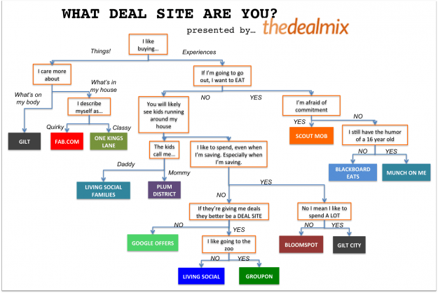 what deal site are you