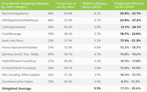 Deloitte us retail mobile influence June 2012