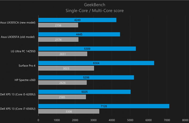 dellxps13geekbench