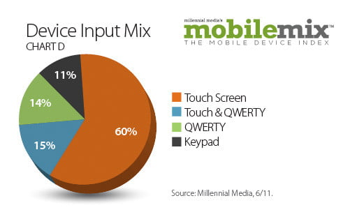 android popularity up  percent study shows deviceinputmix