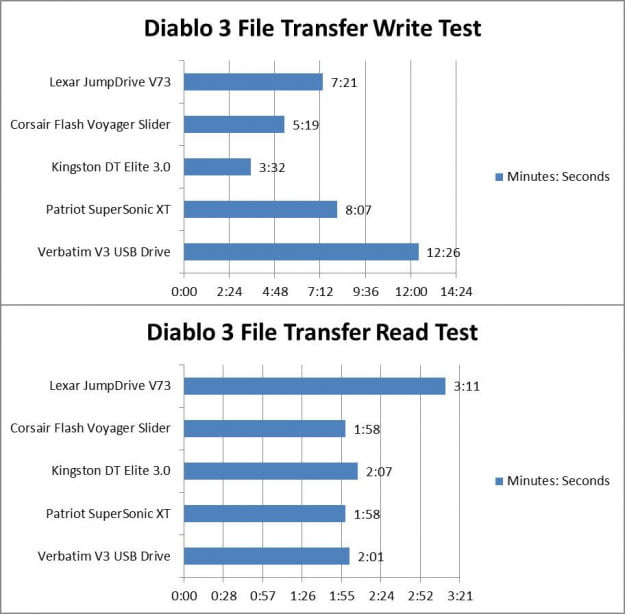 Diablo 3 File Transfer test USB 3.0 storage drive