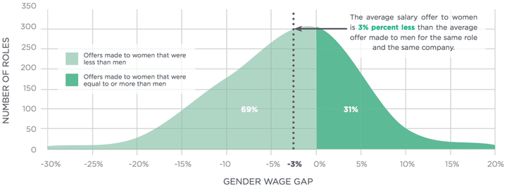 gender gap in pay