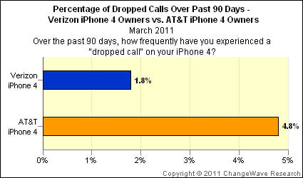 dropped calls