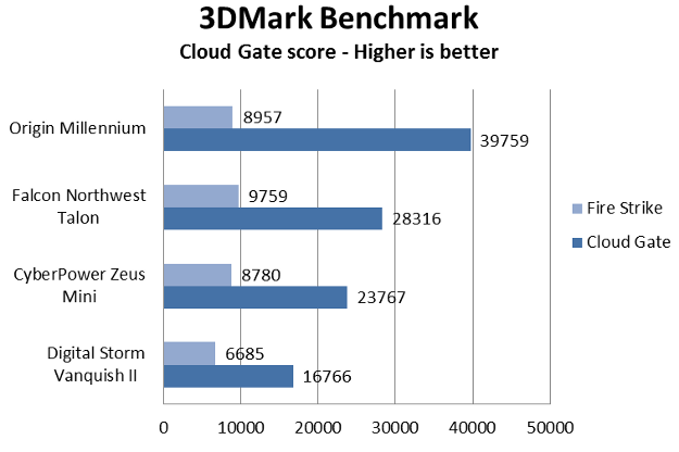 ds graph 2