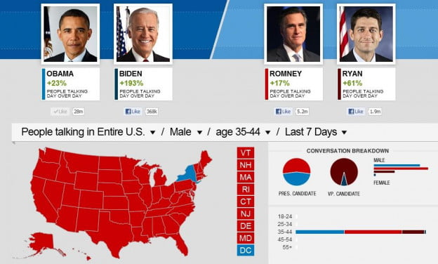 Facebook CNN 2012 Election Insights