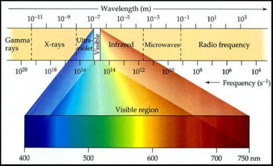 Electromagnetic Spectrum Visible Light