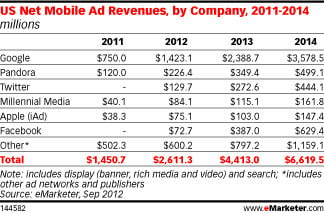 emarketer mobile ad revenue 2011 to 2014