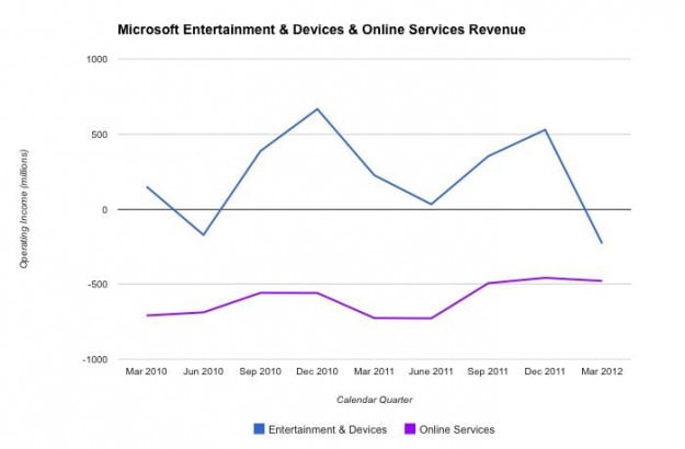 Microsoft Entertainment and Online Operating Revenue 3Q2010 - 3Q2012
