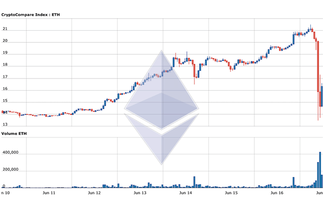 theft of cryptocurrency ether ethereum