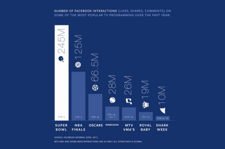 how facebook wants to control the horizontal and vertical of social tv api infographic