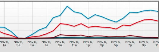 facebook stats for obama romney election night