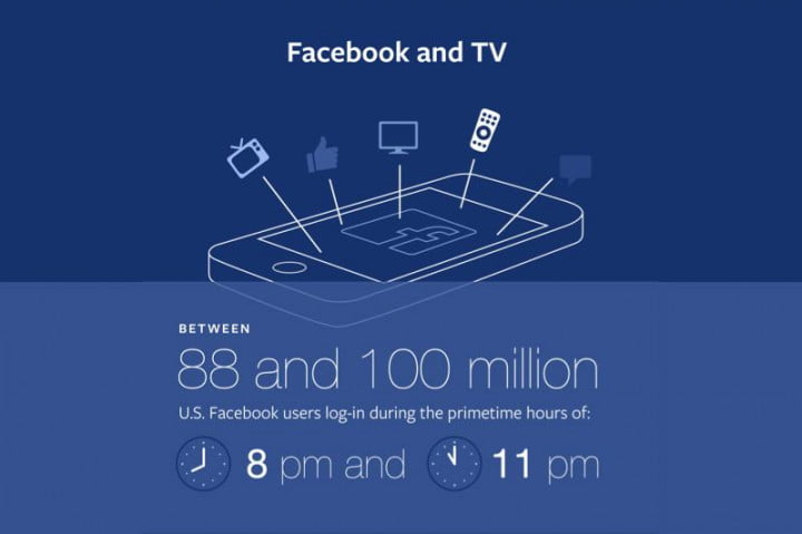 how facebook wants to control the horizontal and vertical of social tv infographic