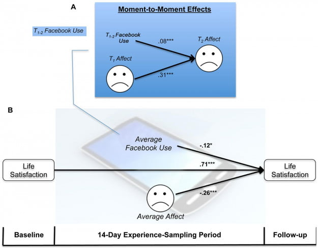 Facebook use predicts declines in affect and life satisfaction over time.