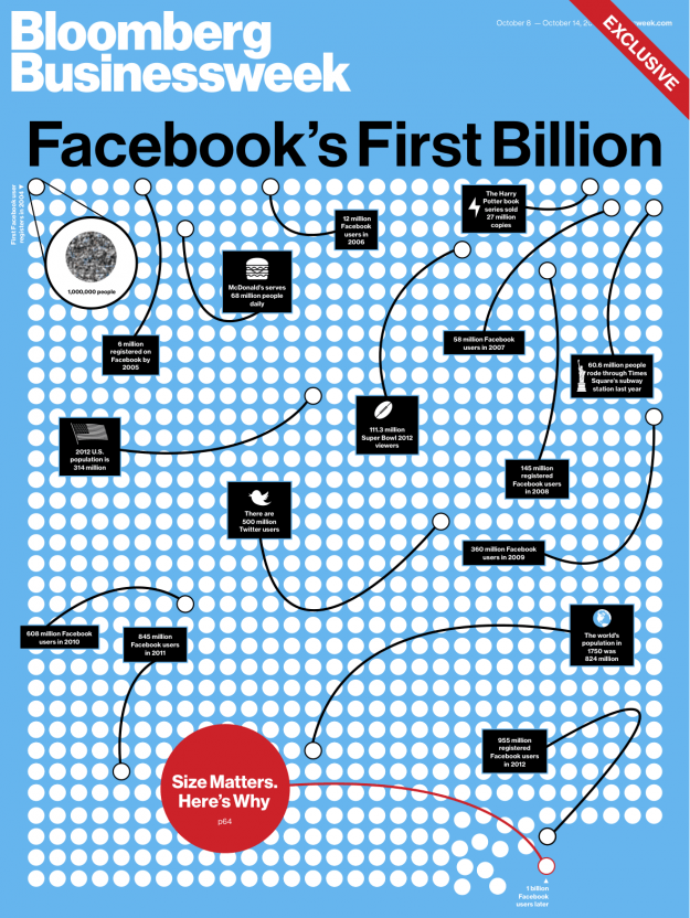 Facebook Businessweek