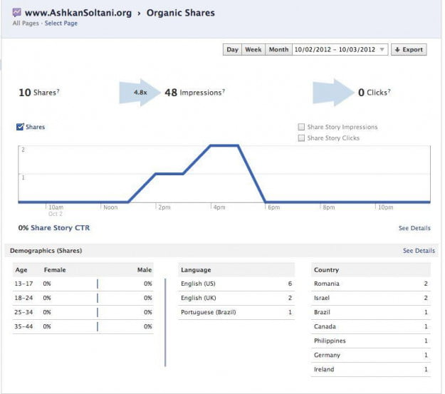 fb insights organic shares