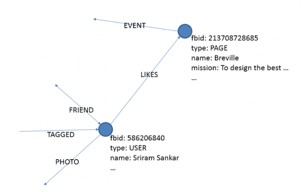 fbid graph search