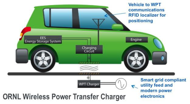 Feds-to-fork-out--million-towards-wireless-EV-charging-tech