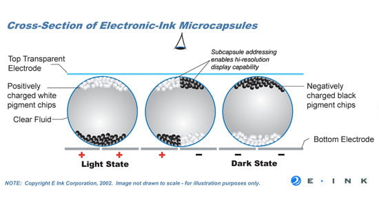 How E-Ink works