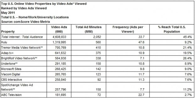 comScore-YouTube-chart