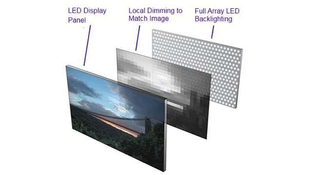 LED Full Array