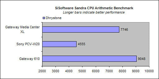 CPU Arithmetic Benchmark