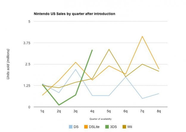 Nintendo 3DS sales comparison by launch quarter