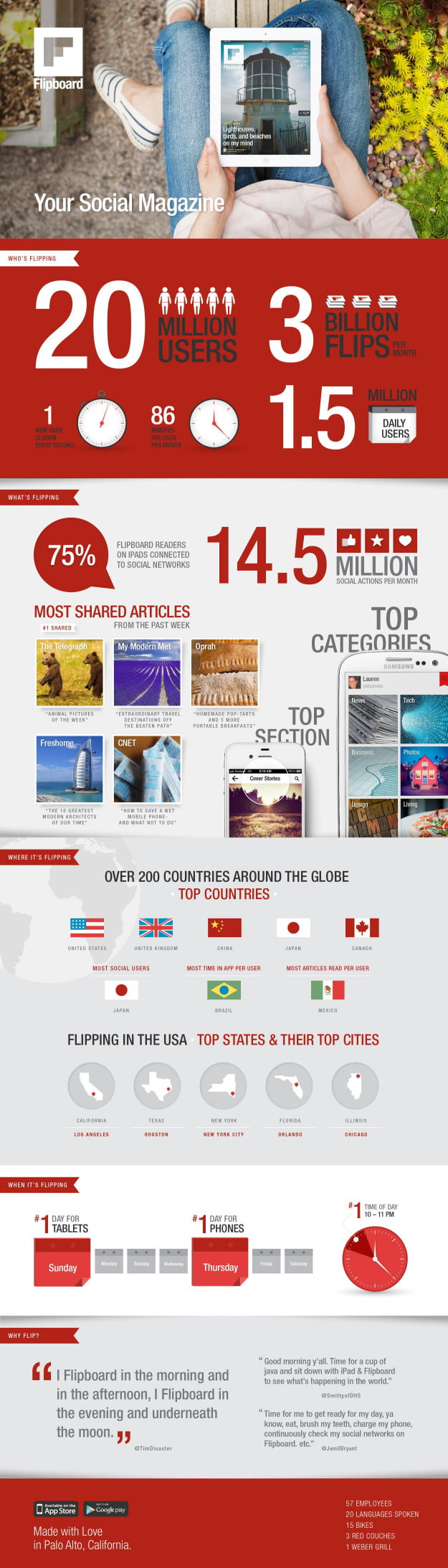 Flipboard infoGraphic 20 million users